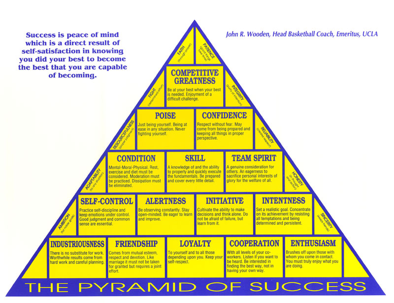 pyramid of success