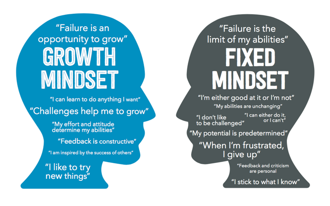 Carol Dweck Revisits Growth Mindset >> 12 Ways To Develop And Encourage Growth Mindset With 100 Mile Club